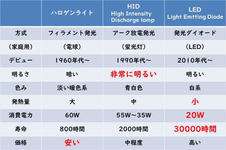 ハロゲン・HID・LEDの比較
