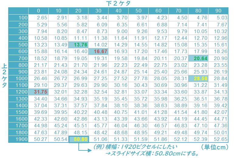 ピクセル→センチ換算表