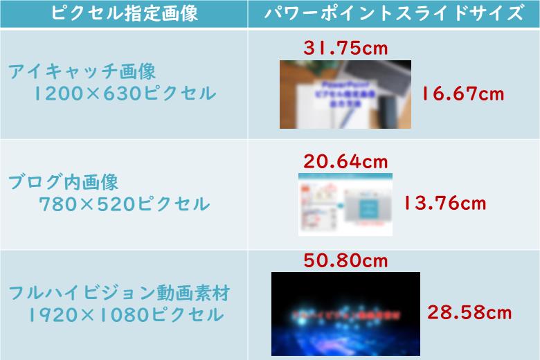 例)ピクセル→センチ
