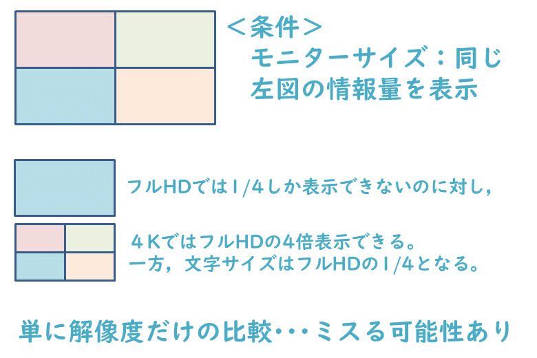 フルHDと4Kの比較