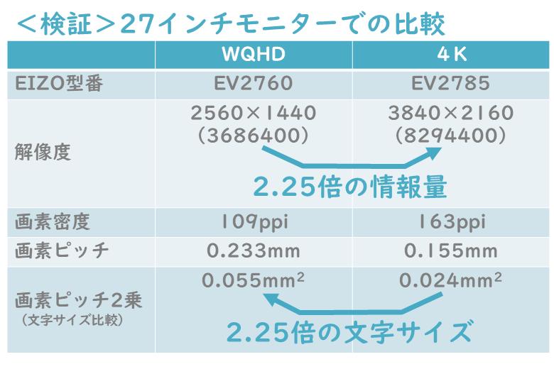 27インチWQHDと4Kの比較