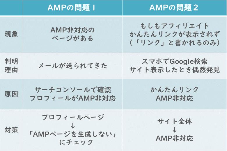 AMPの問題