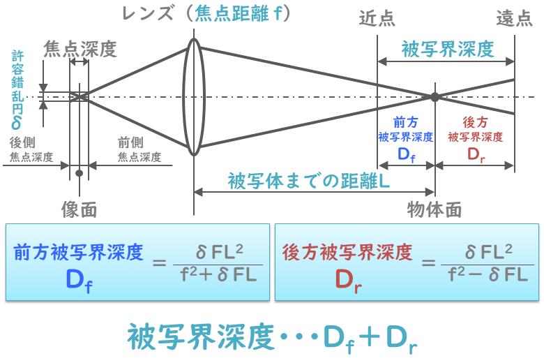 被写界深度の計算式