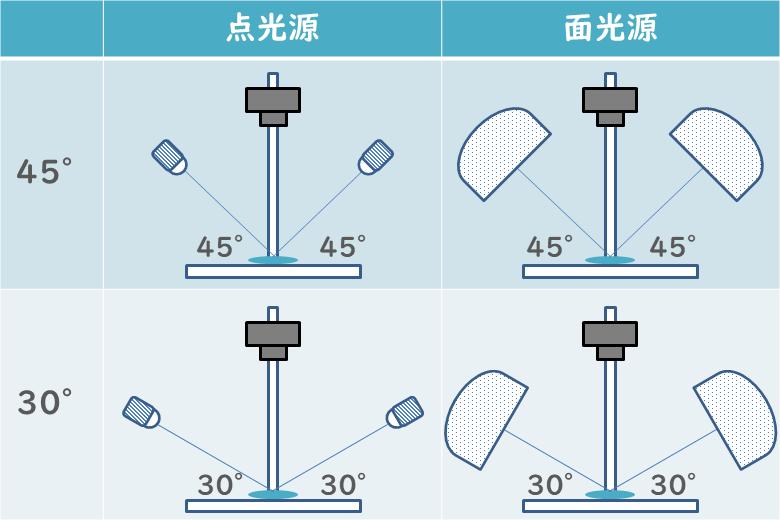 コピースタンド光源の検証「点or面・45度or30度」