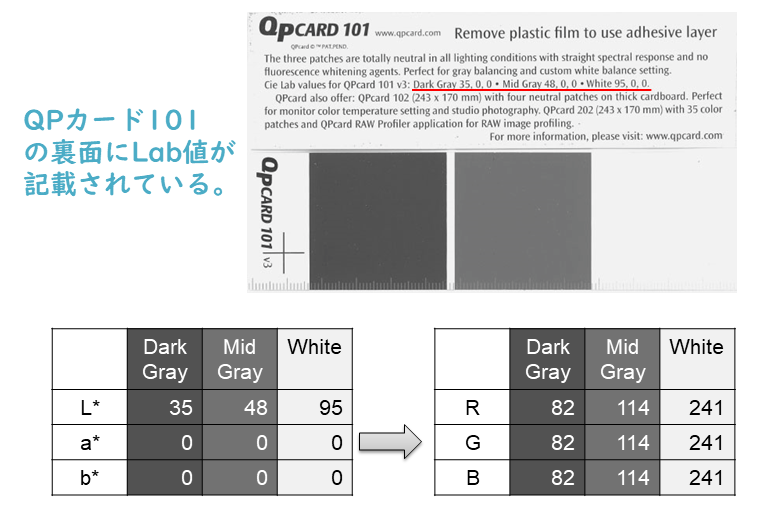 QPカードのRGB設定値
