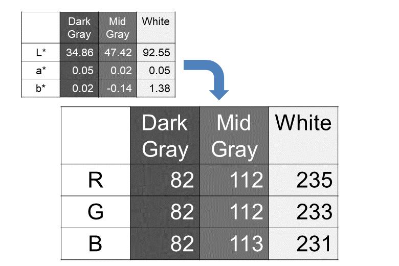 QPカードのRGB実測値